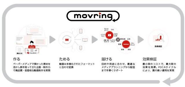 凸版印刷とオープンエイト、動画作成サービスの共同開発で業務提携