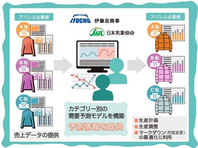 伊藤忠商事、日本気象協会と「アパレル向け需要予測サービス」をテスト運用へ