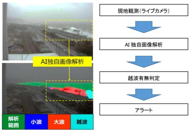 ウェザーニューズとNEXCO中日本、AIを活用した「越波リモート監視システム」の実証実験を開始