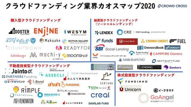 「クラウドファンディングカオスマップ 2020年版」が公開