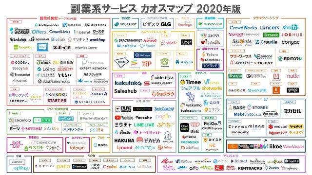 「副業系サービスカオスマップ 2020年版」が公開