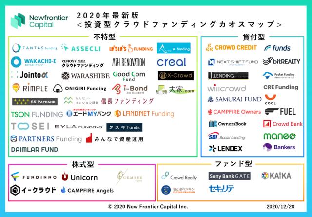 「2020年最新版投資型クラウドファンディング業界カオスマップ」が公開