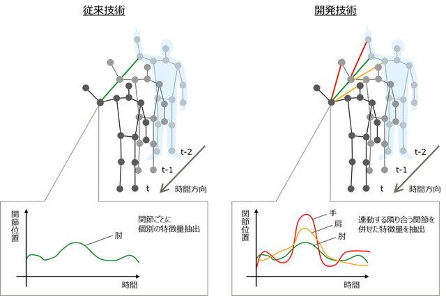 富士通、人の複雑な行動を関節の位置や接続関係から高精度に認識できるAI技術を開発