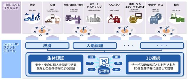 NEC、生体認証とID連携の機能を実現する「Digital ID プラットフォーム」を提供開始
