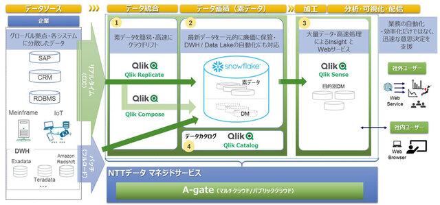 NTTデータ・Snowflake・クリックテック・ジャパン、DXの取り組みやデジタルデータ活用で協業