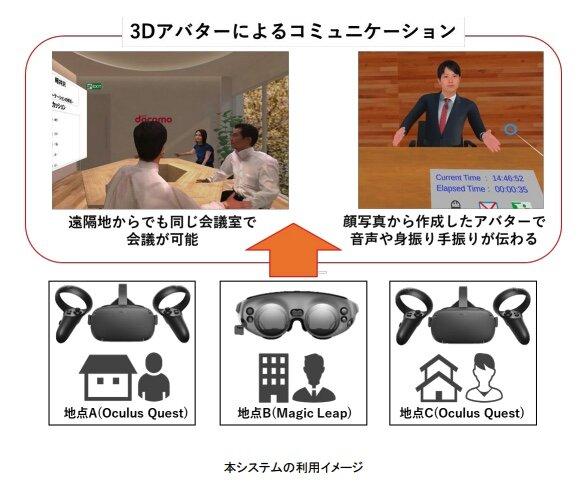 NTTドコモ、3Dアバターで仮想ミーティングルームへ参加できる遠隔会議システムの実証実験を開始