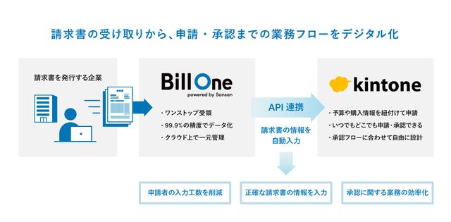 Sansanのクラウド請求書受領サービス「Bill One」と業務アプリ開発プラットフォーム「kintone」が機能連携