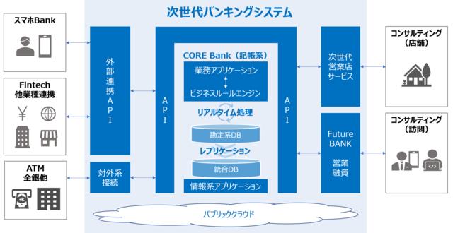 フューチャーアーキテクト、地域金融機関向け次世代バンキングシステムの提供に向けた取り組みを開始