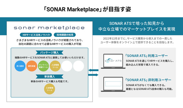 新卒・中途の一元管理を実現する採用管理システム「SONAR ATS」提供のThinkings、事業拡大のため9.5億円を調達