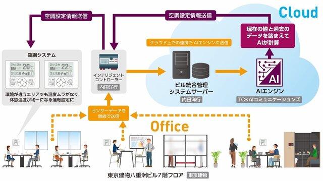 オフィスの空調をAIが制御する実証実験で「温度ムラの解消」と「約5割の消費エネルギー削減効果」を確認