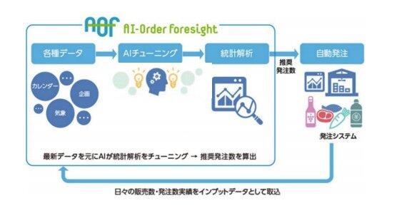 ライフコーポレーションと日本ユニシス、共同開発のAI需要予測自動発注サービスをライフ全店に導入へ