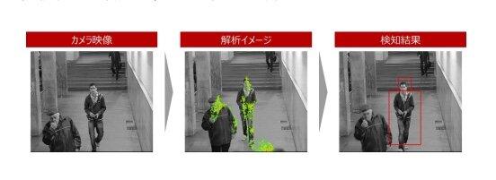NTTドコモ、5Gに対応した「不審者検知ソリューション」の提供を開始