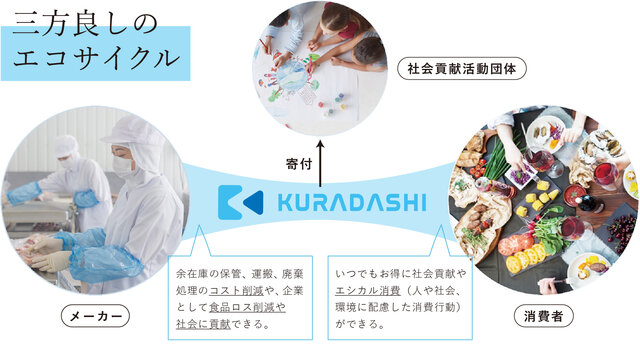 社会貢献型ショッピングサイト「KURADASHI」、鹿児島県西之表市と食品ロス削減に向けた連携協定を締結