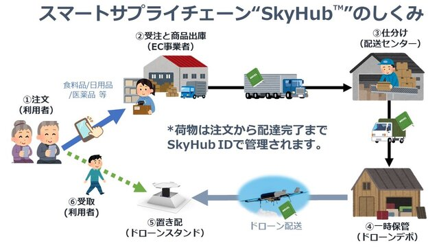 エアロネクストとセイノーHD、無在庫・無人化を実現する新スマート物流の事業化に向け業務提携