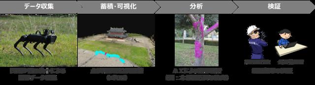 NTTコムウェア、AI・ロボット活用で公園の「自動巡回点検」実験を開始