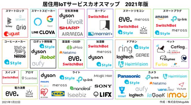 「居住用IoTサービスカオスマップ」の2021年版が公開