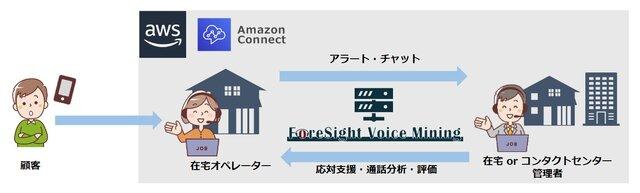AWSとコンタクトセンターAIソリューションの連携機能が販売へ
