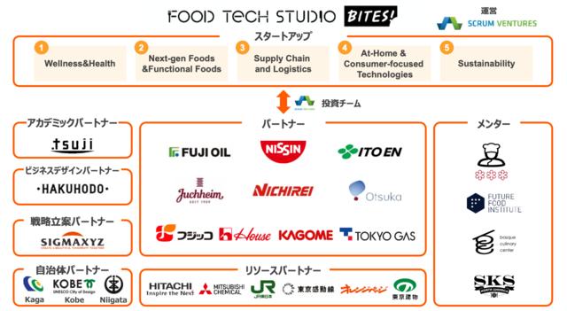スクラムベンチャーズ、グローバル・オープンイノベーション・プログラム「Food Tech Studio - Bites!」に世界18ヵ国85社のスタートアップを採択