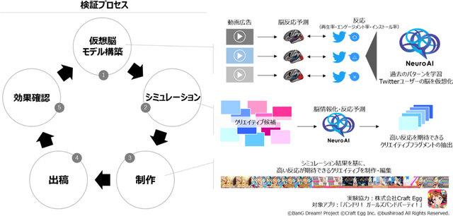 NTTデータら、NeuroAIの仮想脳モデルの活用によりTwitter動画広告の効果向上に成功
