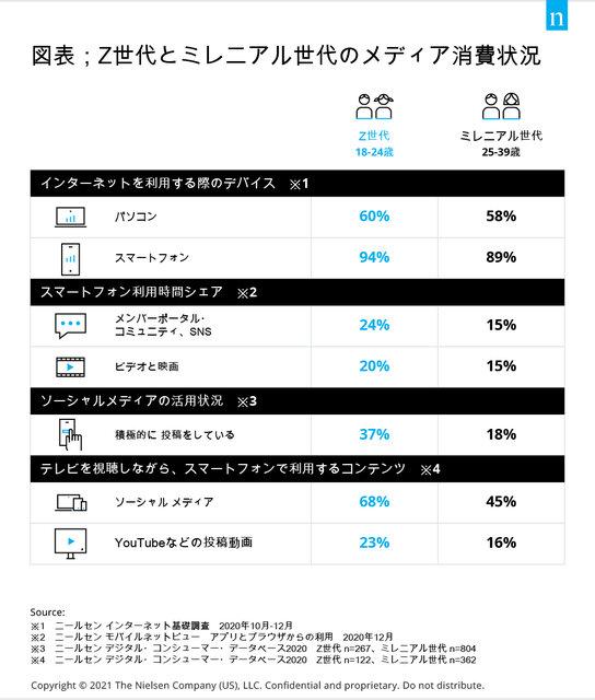ニールセン、Z世代とミレニアル世代のメディア消費状況を発表
