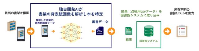 本の背表紙画像をAIが解析する「AI蔵書点検サポートサービス」が提供開始
