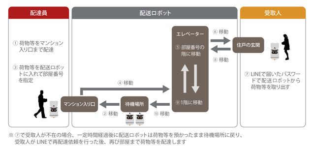 日本郵便、複数台の自律走行型配送ロボットを活用した屋内配送試行を実施へ