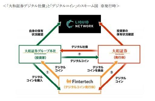 大和証券、ブロックチェーンを活用した「デジタル社債」を発行