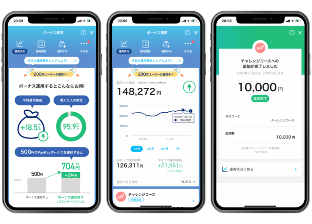PayPay、投資の疑似運用体験ができる「ボーナス運用」のユーザー数が200万を突破