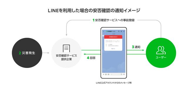 LINE、「LINE公式アカウント」を活用した企業向け安否確認サービスの提供支援を強化