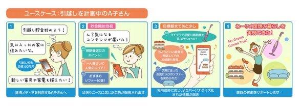 生活者が欲しい情報を適切なタイミングで届ける「CXマーケティング・プラットフォーム」が提供開始
