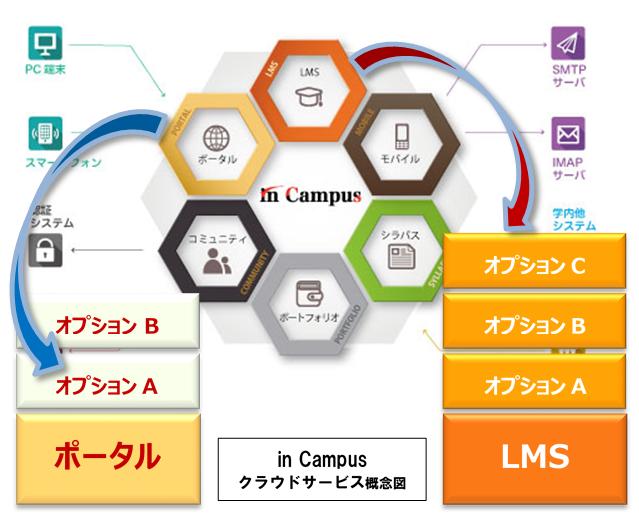 大学の環境や用途に合わせたオンライン授業に対応できる「教育機関向けSaaSサブスクリプション型サービス」が提供へ