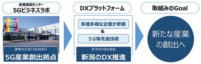新潟市・NTTドコモら、「5G時代の新たな産業創出に向けた産学官の取組み」に関する連携協定を締結