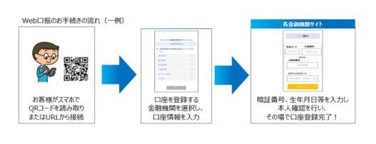 東京海上日動火災保険、Web上で保険料の支払い口座の登録が出来る「Web 口振」を開始