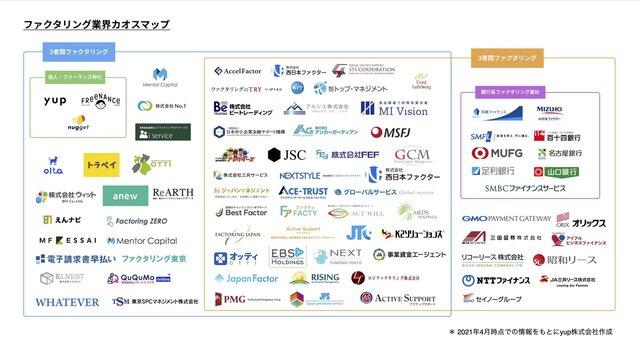 【2021年最新版】「ファクタリング業界 カオスマップ」が公開