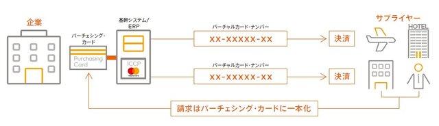 三菱UFJニコスとMastercard、非対面取引専用の法人カードで連携