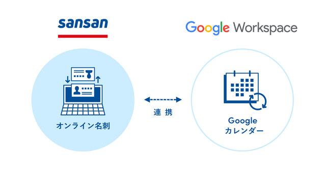 Google WorkspaceとSansanの「オンライン名刺」機能が連携