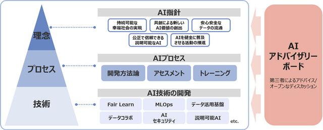 NTTデータ、安心・信頼できるAI提供に向け「AIアドバイザリーボード」を設置