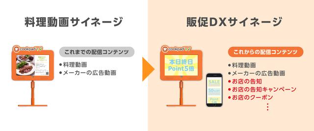 料理動画サイネージ「cookpad storeTV」、小売企業に配信プラットフォームを開放し販促DXを推進