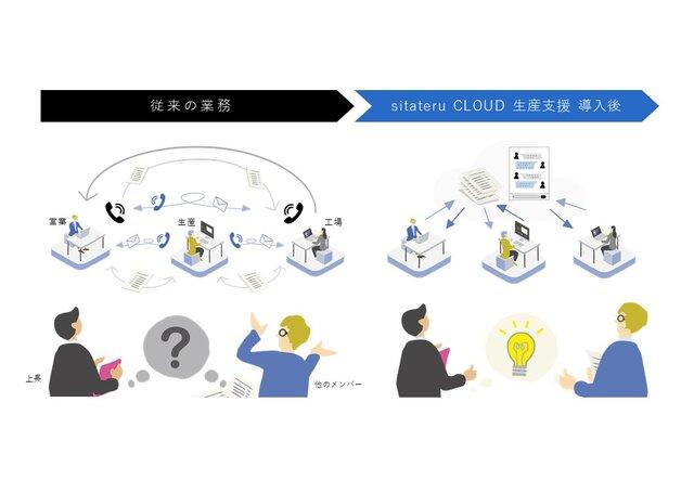 アパレル業務の生産ワークフローを改善する「sitateru CLOUD 生産支援」、約一年で流通総額1億円を達成