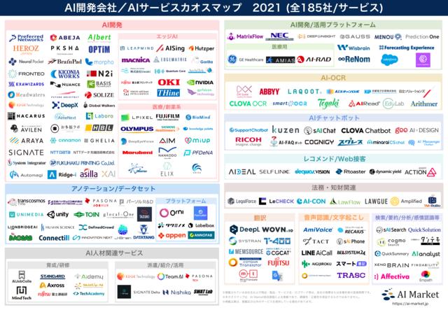 AI開発会社やAIサービスをまとめた「AI開発会社/AIサービスカオスマップ 2021」が公開
