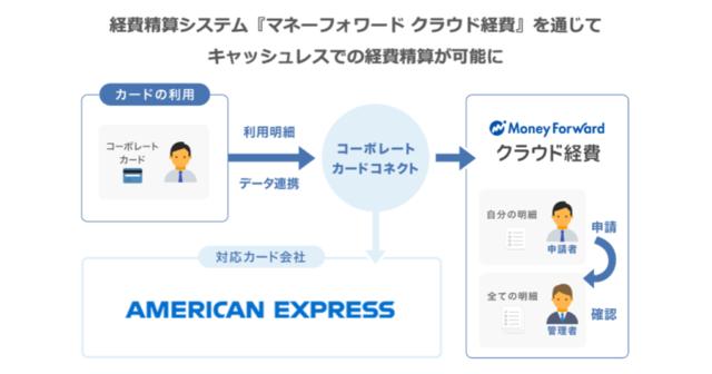 マネーフォワードとアメリカン・エキスプレス、経費精算分野で連携を開始