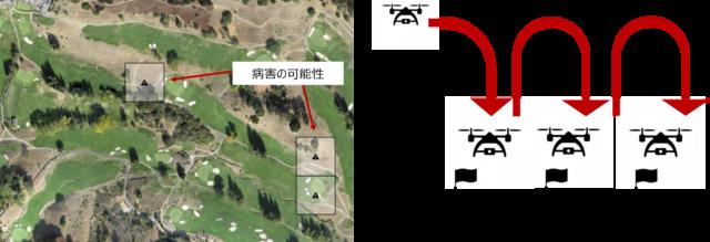 楽天、ドローンを活用してゴルフコース管理を効率化する「楽天GORAドローンセンシング」の本格提供を開始