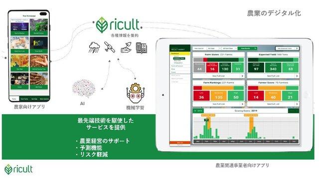 双日、AI・機械学習を農業プラットフォーム事業を展開する米・農業ITスタートアップ「Ricult」へ出資