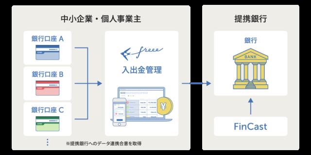 freeeとJSOL、金融機関向けサービスで提携 「freee入出金管理」と「FinCast」でトランザクション分析を実現