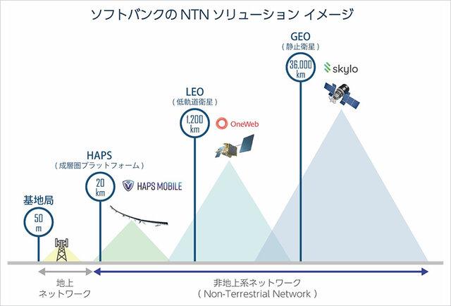 ソフトバンク、宇宙空間や成層圏から通信ネットワークを提供する「非地上系ネットワークソリューション」の展開を推進