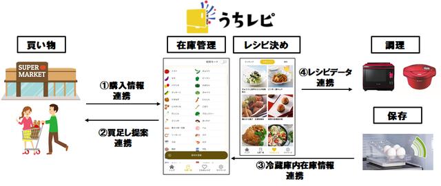 レシピ提案アプリ「うちレピ」、電子レシートアプリと実店舗と連携した「フードテックサービス構築」の実証実験を開始