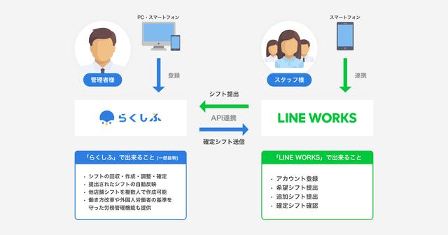 「LINE WORKS」と飲食店向けシフト管理SaaS「らくしふ」、シフトに関するコミュニケーションを取ることができる連携機能を提供開始