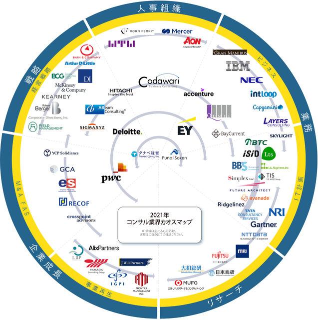 「コンサル業界 カオスマップ2021年度版」が公開