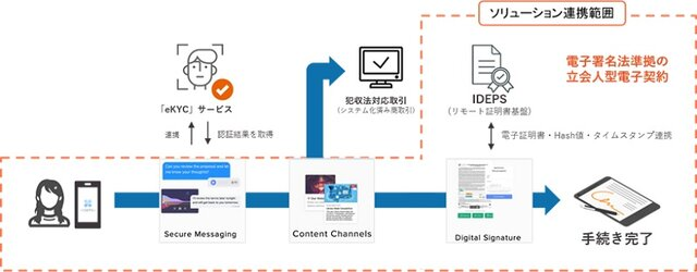日商エレクトロニクス、金融機関向けに電子認証プラットフォームと連携した「非対面チャネル強化ソリューション」の提供を開始