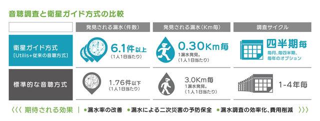 人工衛星 × AIで水道管の漏水を検知 国内初採用の愛知県豊田市では5年の調査が約7か月に短縮成功